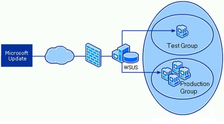 Otimização na distribuição e testes de homologação para Sistemas e Atualizações de Segurança Microsoft