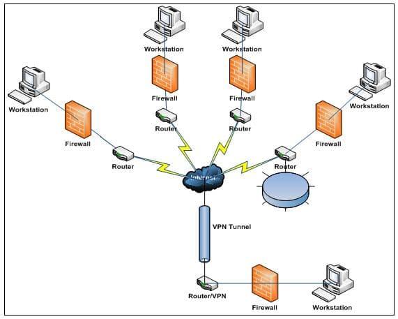 Home Office ou Acesso Remoto em um diagrama de funcionamento com elementos de segurança e Proteção de Dados.