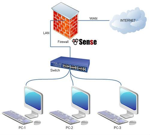 firewall-pfsense-indicca